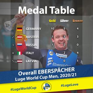 Medal Table Men 2021